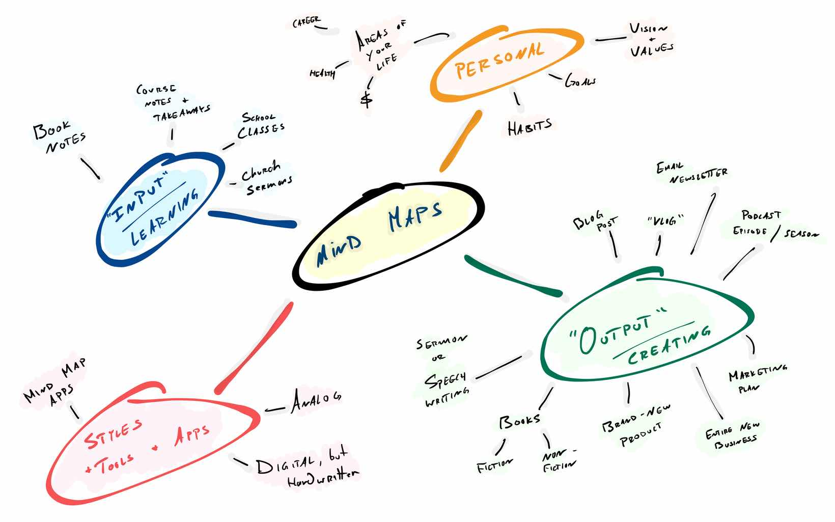 The various uses of Mind Maps