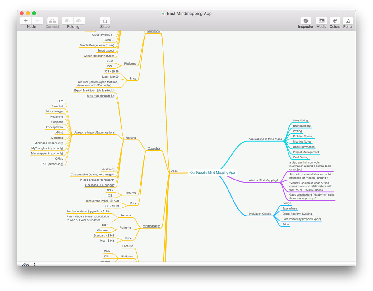mind map the best apps for mind mapping � the sweet setup