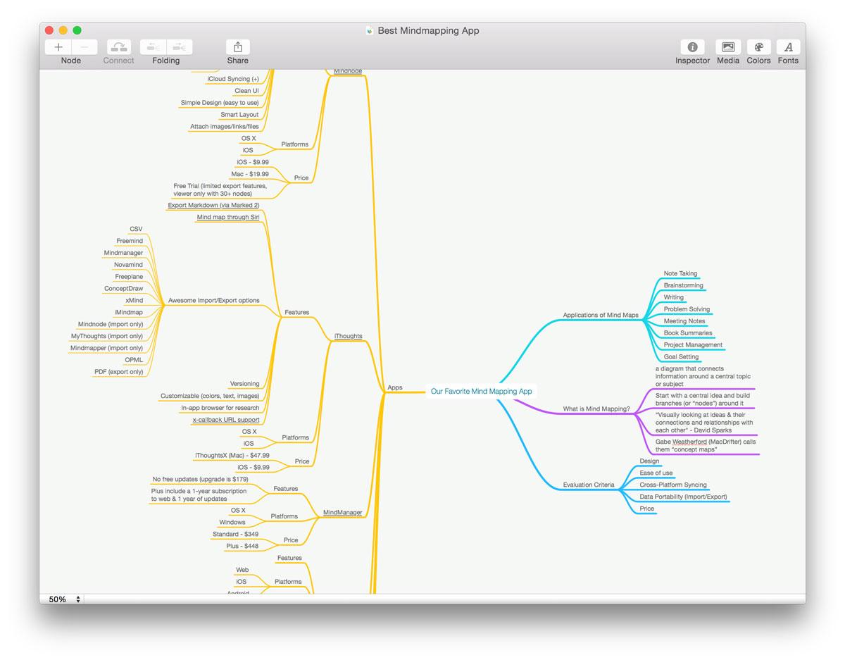 large mindmap - Web Based Mind Mapping Free