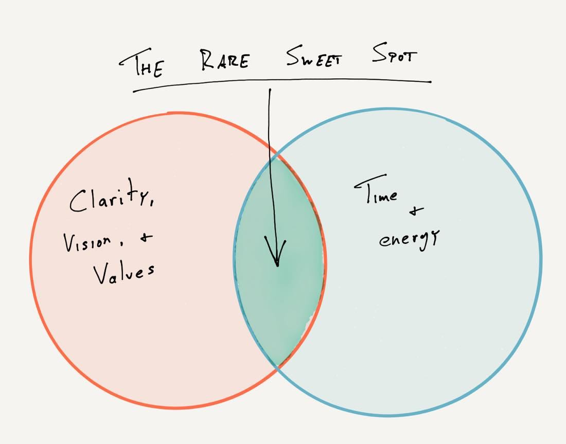 time and values sweet spot