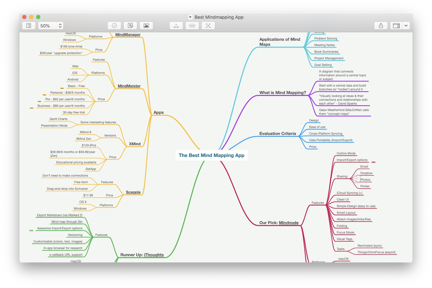 Mind Map The Best Apps For Mind Mapping The Sweet Setup