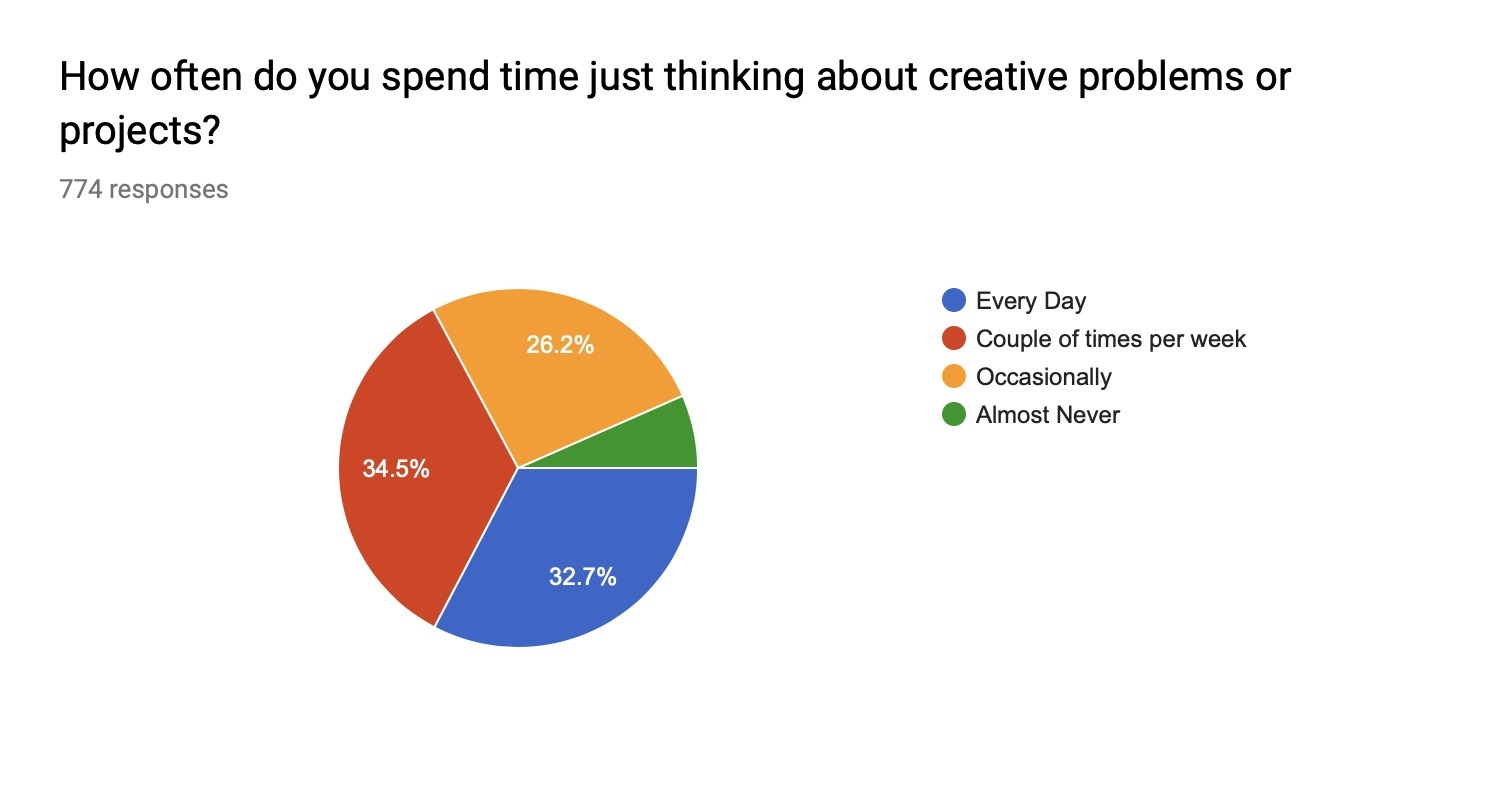 Thinking about creative problems