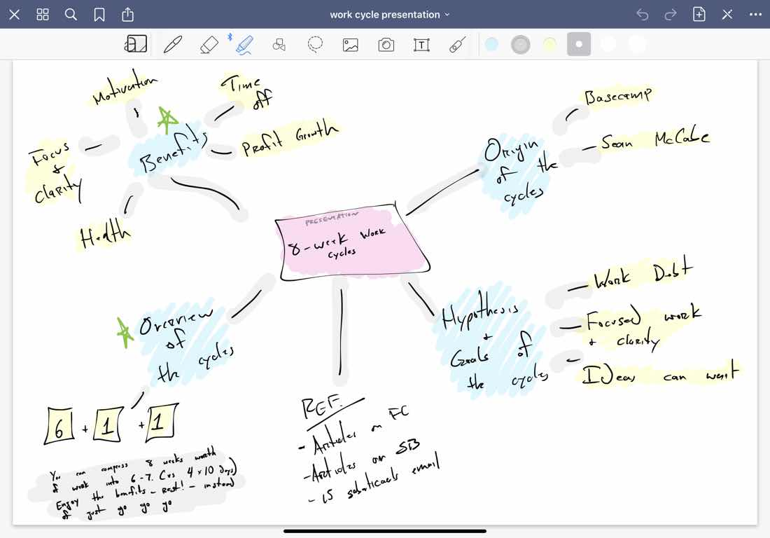 Drawing a Mind Map in GoodNotes