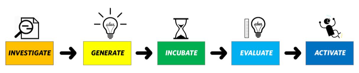 5 step creative process