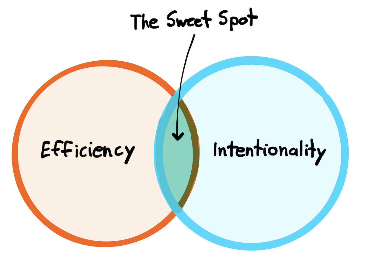The Sweet Spot of Efficiency & Intentionality
