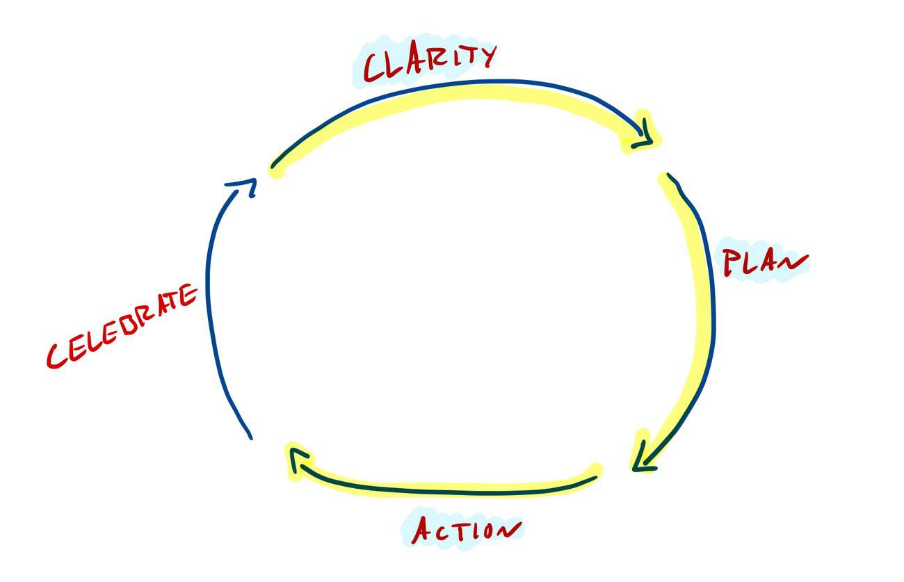 The Focus Course 4-Step Productivity Flywheel