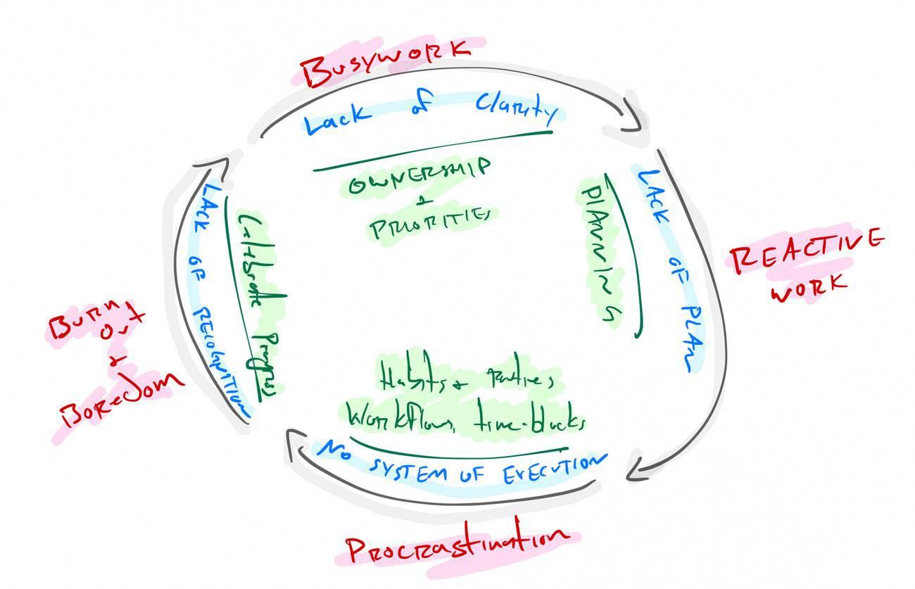 Flywheel of Focused Productivity