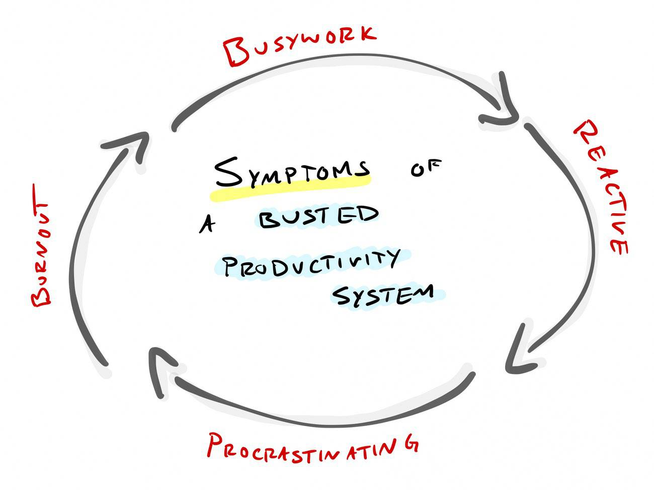 Symptoms of Busted Productivity